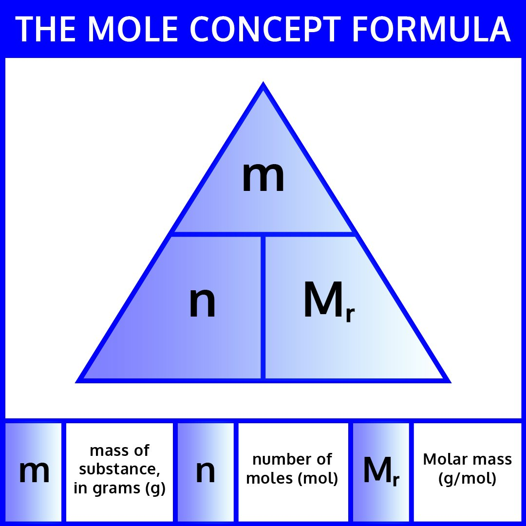 Mole Conversion Worksheet