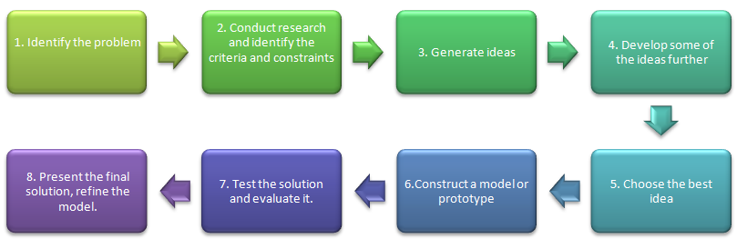 The Technological Design Process