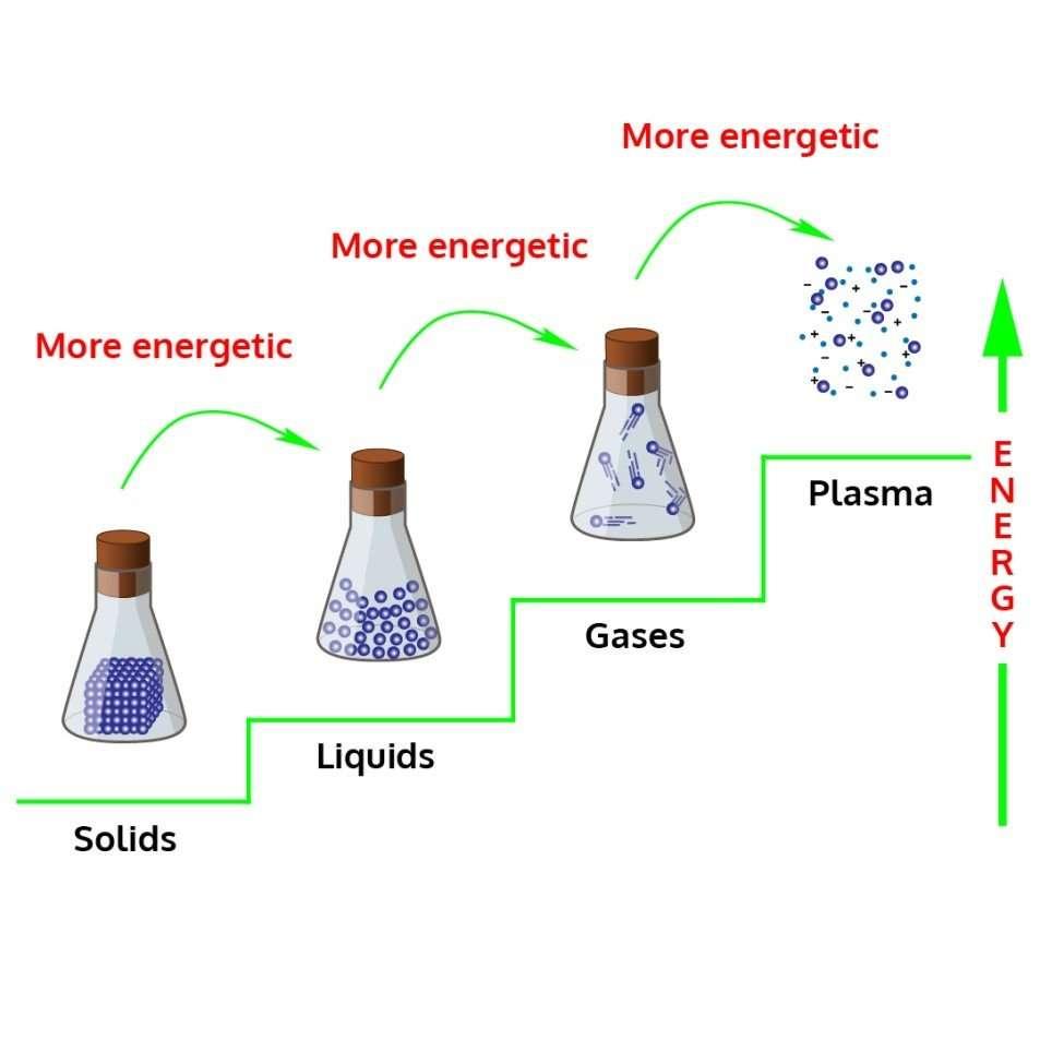 Properties of Water Worksheet, Solids, Liquids, Gases, Plasma, Energy