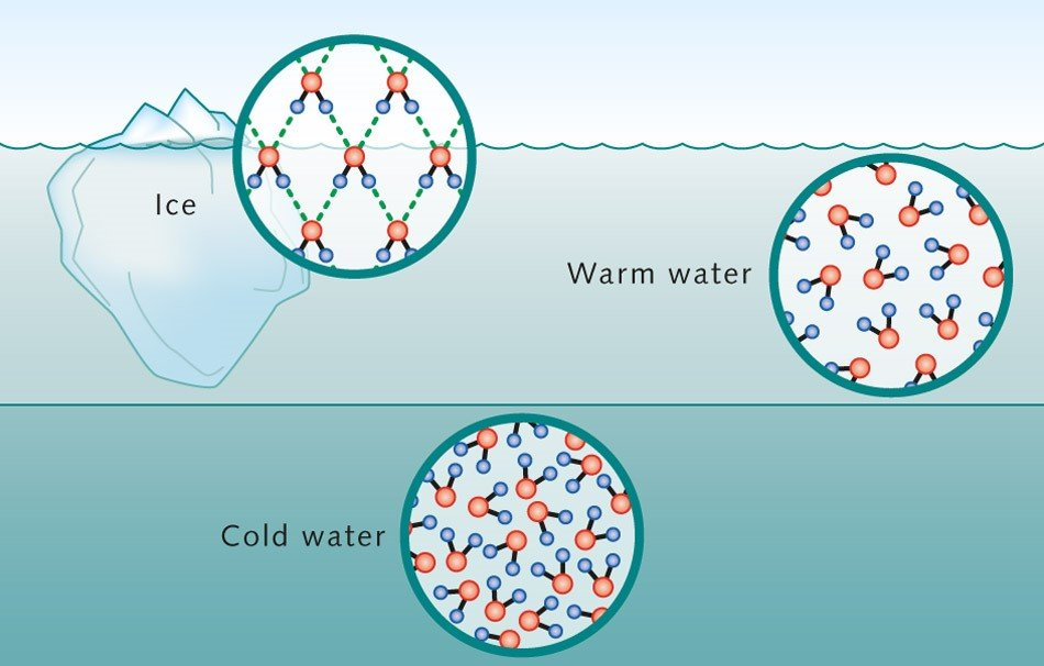 Properties of Water, Ice, Cold Water, Warm Water