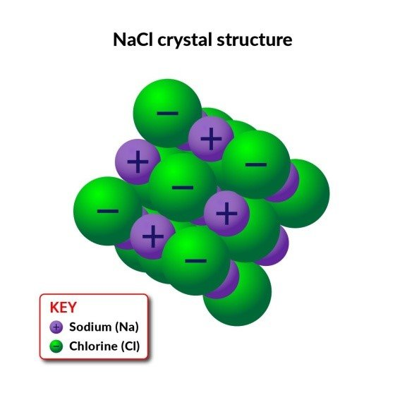 NaCl Crystal Structure