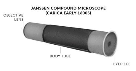 The Optical Microscope