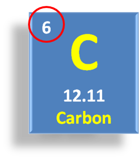Carbon Periodic Table of Elements, Chemistry of Life