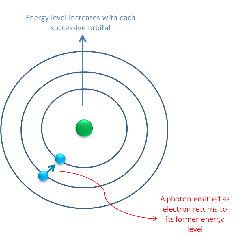 Models of the Atom, photon emitted