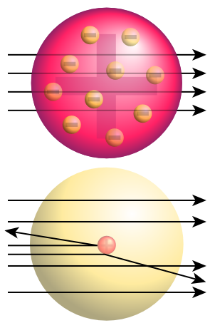 Atom Models, Rutherford's Nuclear Model of the Atom