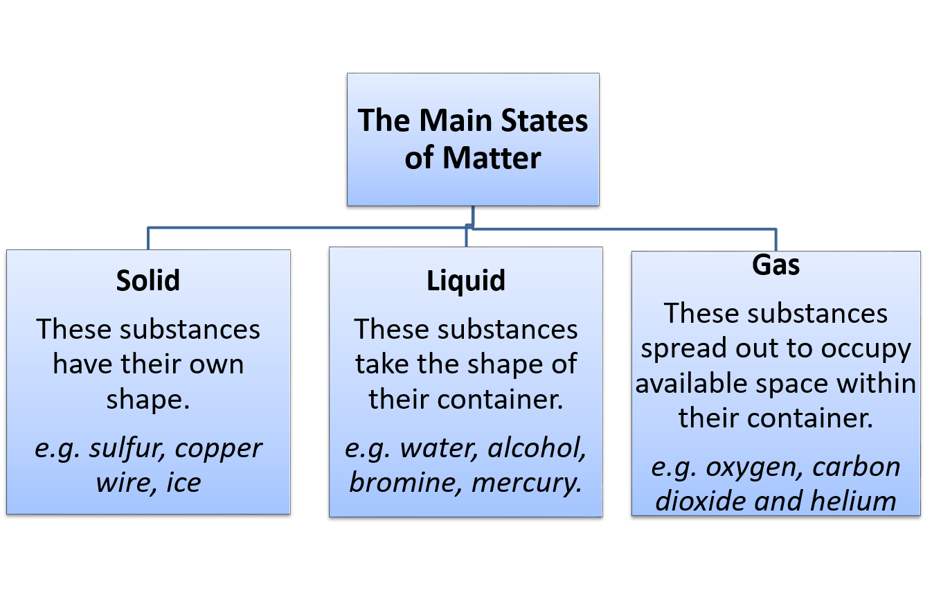 Main States of Matter, Solid, Liquid, Gas