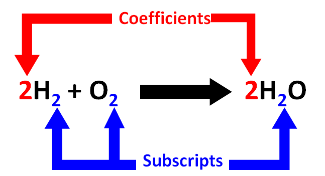 Atoms and MoleculesCoefficients and Subscripts