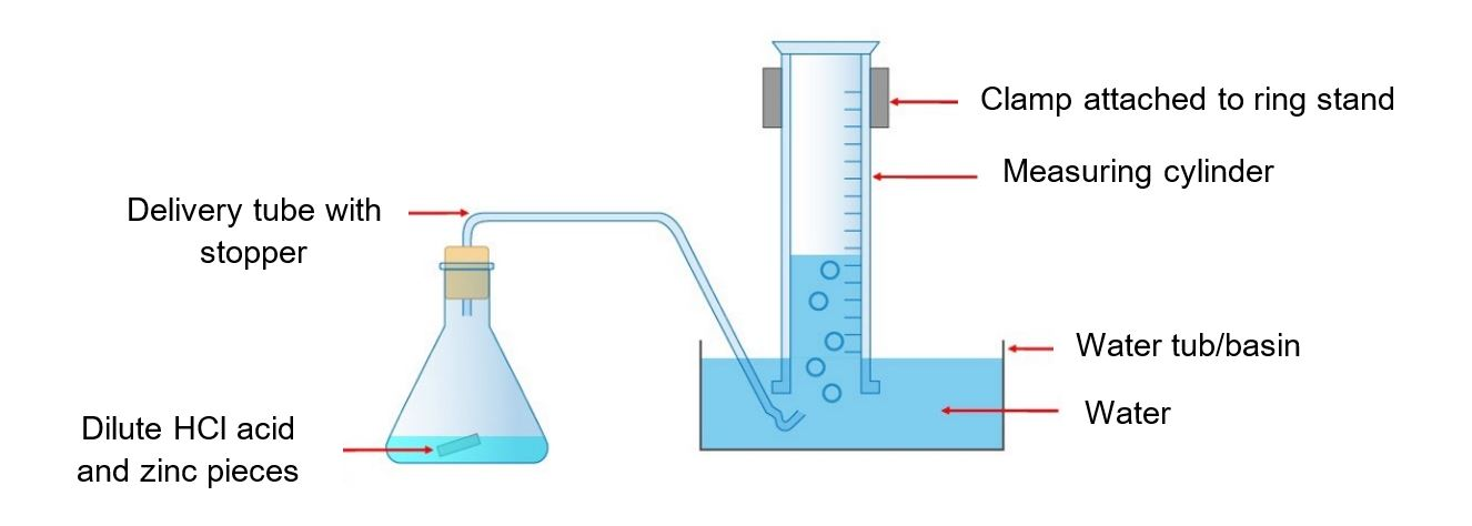 Chemistry of Gases, Making Hydrogen, Making Oxygen, Making Carbon Dioxide